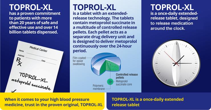 TOPROL-XL® (metoprolol succinate) is a tablet with extended-release technology. Metoprolol succinate is continuously released over a 24-hour period.